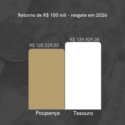 rendimento poupança 2021